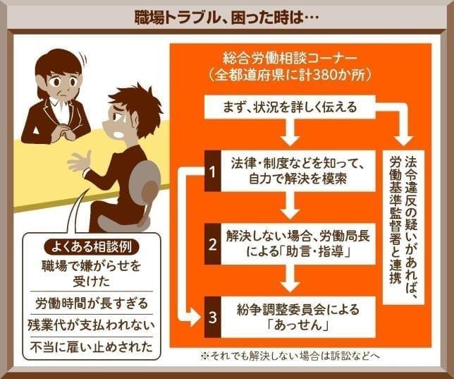 Q 職場で嫌がらせ、どうすれば? : yomiDr./ヨミドクター(読売新聞)