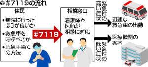 救急車?迷った際に電話「#7119」普及進まず…7都府県、4市・地域のみ導入