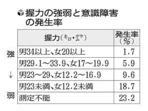 握力弱い人ほど、手術後に意識障害多く…東京都健康長寿医療センターなど