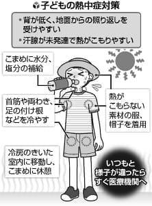 子どもの熱中症…思春期前は汗腺未発達、集団行動で「苦しい」と言えず悪化も