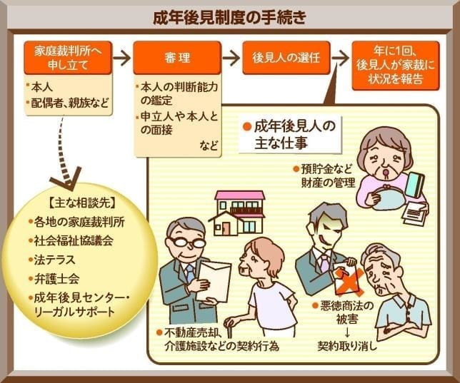 Q 親が認知症 財産や生活が心配 : yomiDr./ヨミドクター(読売新聞)