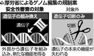 ゲノム編集食品「遺伝子切断」は審査せず…厚労省調査会が了承