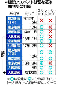 建材用石綿、国・メーカーに責任…大阪高裁、8月の判決に続き