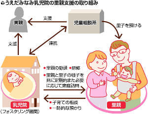 里親の現状と課題(下)支援の役割担う乳児院