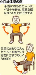 「筋活」で「ロコモ」防ごう…手足におもりを巻き 百歳体操