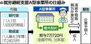 手厚い補助金→不正→厳格化で経営難→大量解雇…「障害者雇用の場」混乱