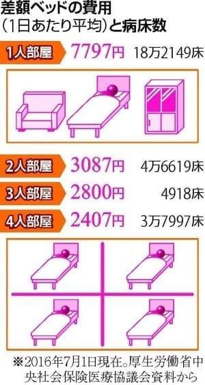 差額ベッドいくらかかる?