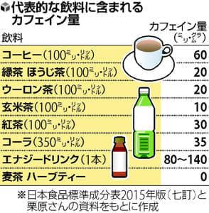 カフェイン 過剰摂取注意