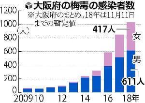大阪の梅毒感染、今年累計1000人超…女性は20代多く、主婦OLに広がりか