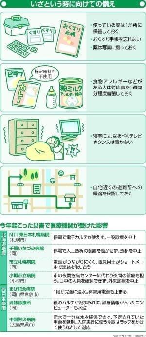 大災害を想定…体を守る備え 必須薬確保や家具点検