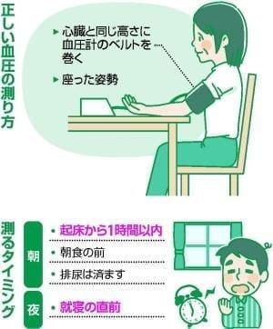 血圧の正しい測り方は? : yomiDr. / ヨミドクター(読売新聞)