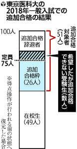 追加合格対象の数人、入学できず…東京医大
