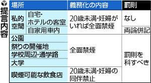 「たばこ吸える店は子連れ禁止」兵庫県条例改正で提言…全国初、罰則付きで