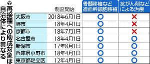 小児がん治療で免疫失った子供、再接種に広がる助成…大阪・京都市など90自治体