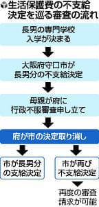発達障害の長男進学で保護費減額は「不当」…大阪府裁決