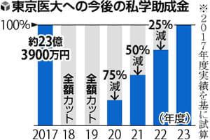 東京医大は赤字転落…助成金回復、早くて5年後