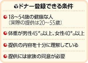 池江選手の病名公表で、骨髄バンクに問い合わせ急増「何か出来ることないか」