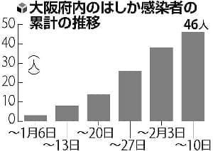 医師含む10人が麻疹院内感染…大阪で患者報告相次ぐ