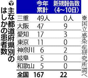 はしか患者、今年に入り167人…三重・大阪で流行
