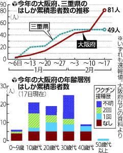 はしか 大阪で急増、全国最多見通しの81人に…10~30代が8割