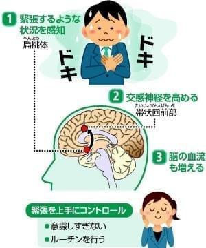 緊張するとなぜドキドキ? : yomiDr./ヨミドクター(読売新聞)