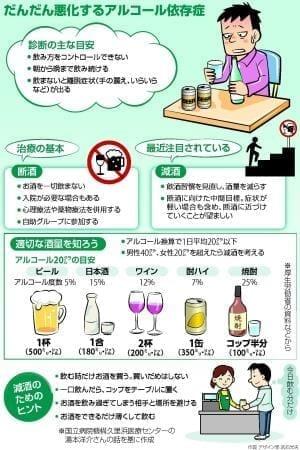 アルコール依存症治療…減酒で心身回復図る