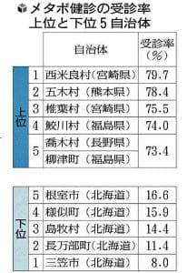 メタボ受診率…宮崎県西米良村が首位79%超、最下位は北海道三笠市で8%