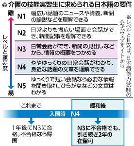 介護実習生の日本語能力、基準緩和へ…「不合格」でも滞在延長