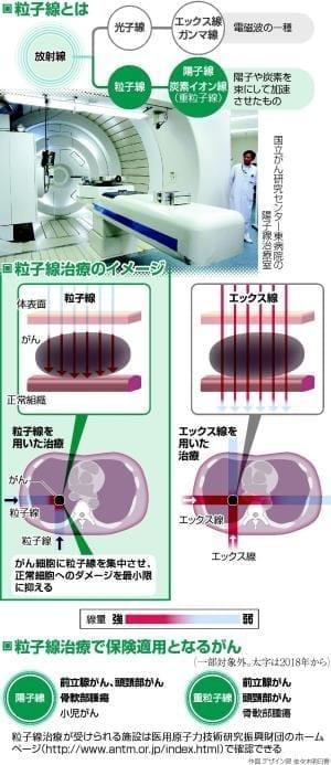 がん粒子線治療に保険…「前立腺」「頭頸部」にも適用