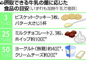 食物アレルギー(7)牛乳の除去 早めに解除を