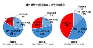 体外受精の費用がさらに高騰 43%が「1回50万円以上」と回答