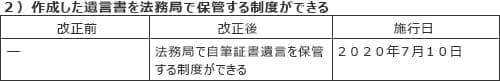 """遺産分割トラブルは「遺産5000万円以下が8割」 """"争続""""にならない遺言のポイント"""