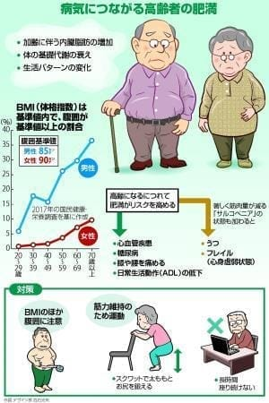 高齢者の肥満…心臓病やうつのリスク