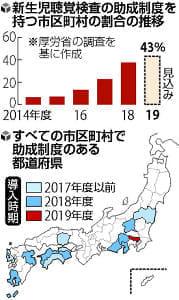 新生児聴覚検査 公費で…大阪市など、助成制度の導入自治体増える