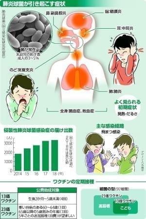 肺炎球菌感染症…重症化で死の危険も