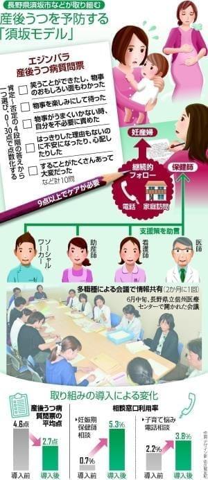 産後うつ予防「須坂モデル」…多職種連携 妊産婦ケア