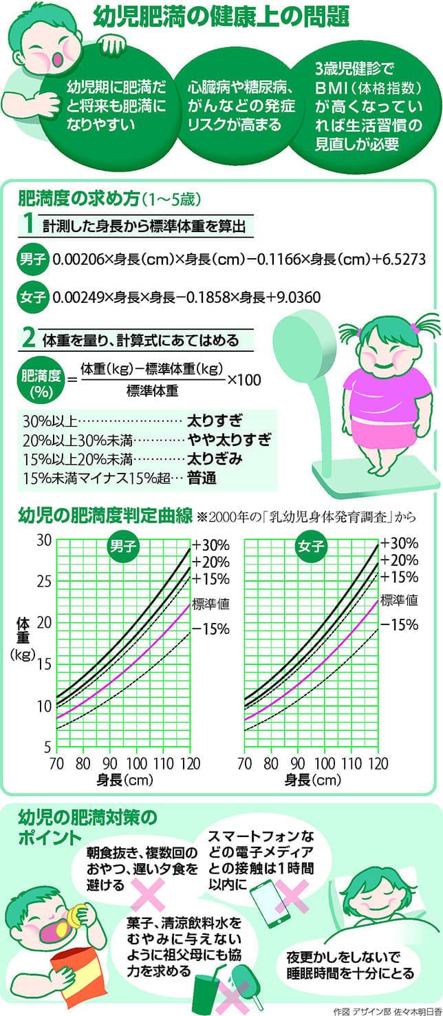 未就学児の肥満対策…早めに生活習慣を改善