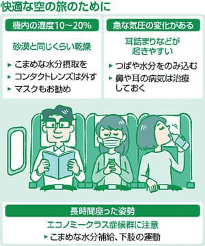 飛行機で体調は、どう変わる?