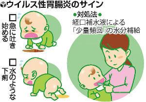 病気のサイン(5)嘔吐下痢 こまめな水分補給を