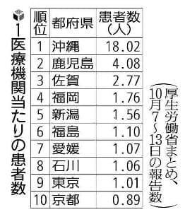 九州・沖縄 インフル流行