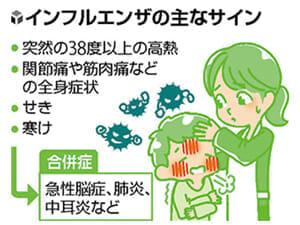 病気のサイン(7)インフル突然の発熱と全身痛