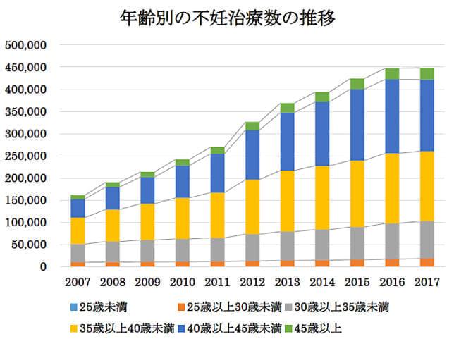 (日本産科婦人科学会のデータをもとにNPO法人Fine作成)