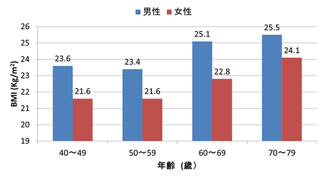 死亡率が最も低くなるBMI(男女別年齢別)茨城県のデータ