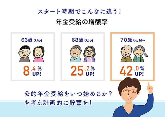 受給額が最大42%増になる年金の「繰り下げ受給」をご存じ?まずは5年分の生活費を貯めよう!