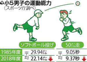成長期のスポーツ(1)運動 心身の発達に不可欠