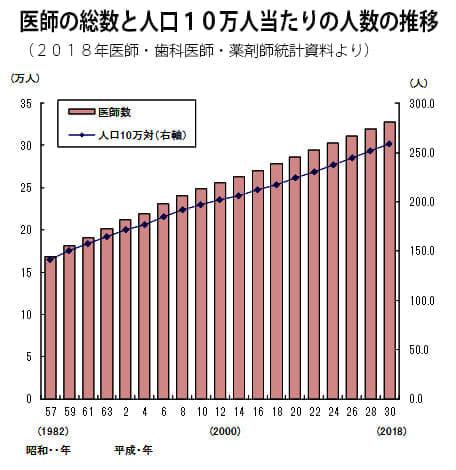 "<img src=""https://image.yomidr.yomiuri.co.jp/wp-content/uploads/2020/01/a11d196dfeb292197953faf66d0d31ea-1.jpg"" alt=""医師不足、地域偏在の解消へ向けて"" width=""644"" height=""429"" class=""alignnone size-full wp-image-438144"" />"