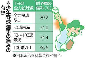 成長期のスポーツ(4)「野球肘」投げ過ぎに注意