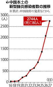 速まる感染ペース、中国本土の死者80人…李首相が武漢市入り