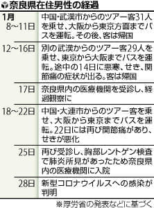 武漢に渡航歴ない人の新型肺炎、国内で初確認…人から人に感染か