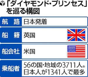クルーズ船は英に管轄権、日本は入港拒否も可能だった…感染症対策の権利や義務なし